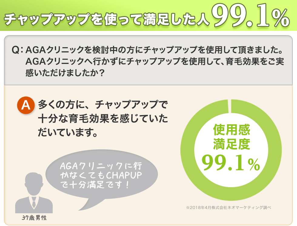 CHAPUPを使って満足した人90%